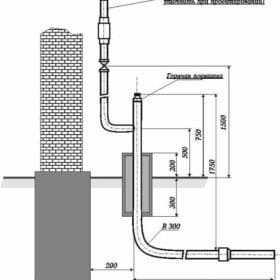 Технология автономной газификации дома